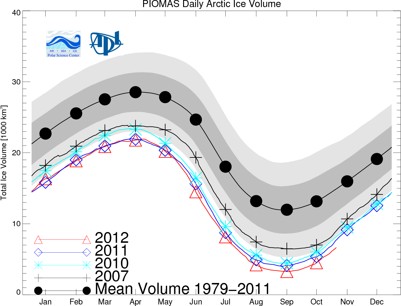 Piomas November Update Shows Sea Ice Thinner Than Ever: Volume More Than  1000 Cubic Kilometers Below 2011