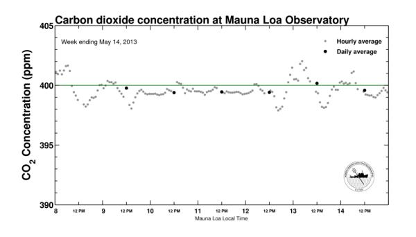 Mauna Loa 400 ppm Daily