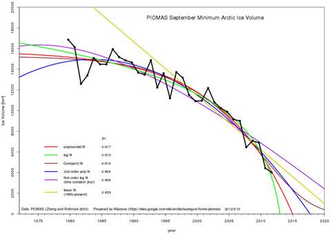 PIOMASexponential 2012