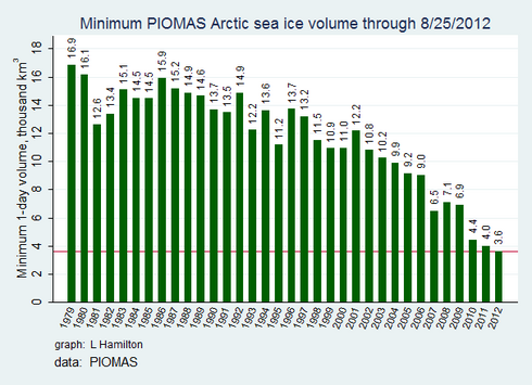 Sea ice volume loss graph