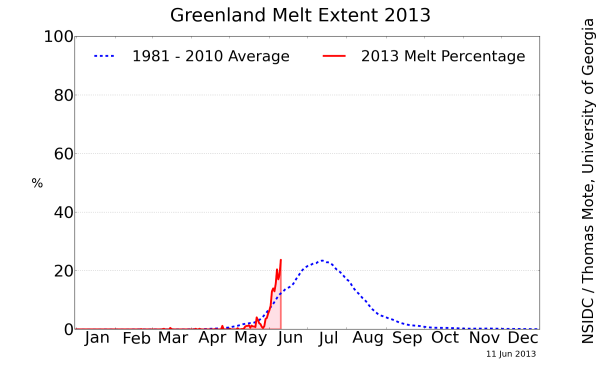 greenland_melt_area_plotJun11