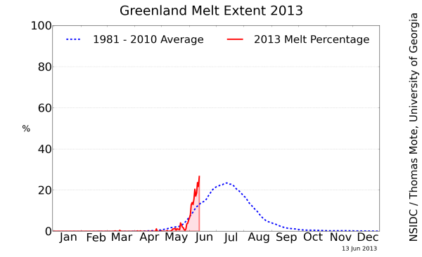 greenland_melt_area_plotJun14