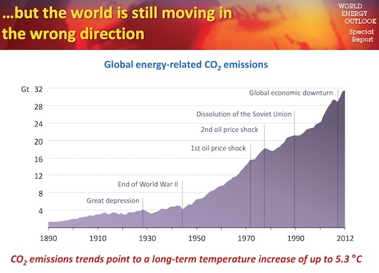 IEA World Carbon Emissions
