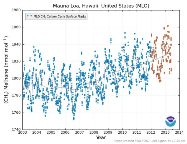 Methane 2003-2013