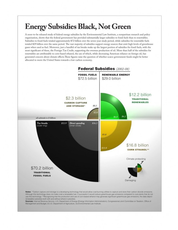 energy subsidies -- black, not green