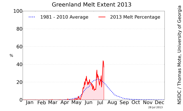 Greenland Melt 2013 Late July