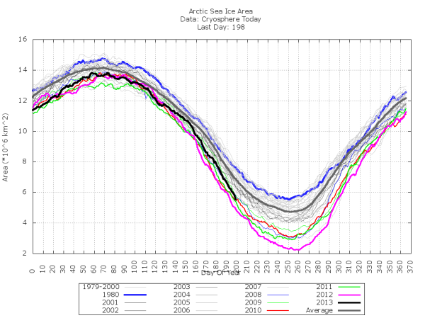 Sea ice area takes a vertical nose dive losing 400,000 square kilometers over the past two days.