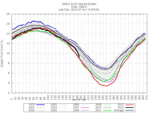 Sea ice extent July 8
