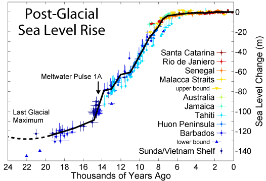 Changes in Sea Level at the End of the Last Ice Age.