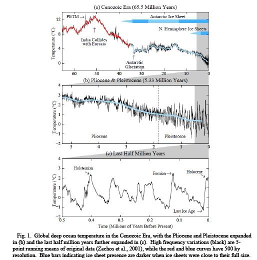Glaciation since PETM
