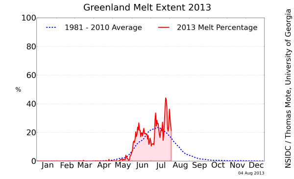 Late Season Greenland Melt Pulse Continues.