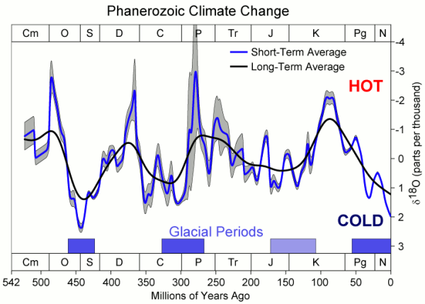 Past Hot and Cold Periods