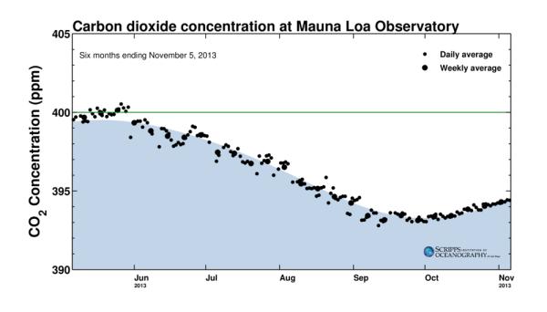 CO2 November 2013, Six Month