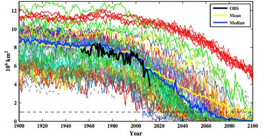 IPCC Global Climate Model Sea Ice Melt Projections For Extent (Trend in Black)