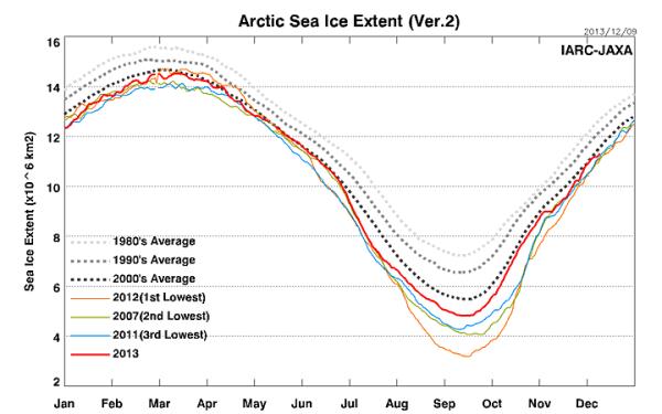 JAXA sea ice Dec 9 2013