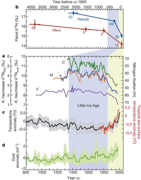 Nitrogen Proxy Records and Their Relationship to Climate Change