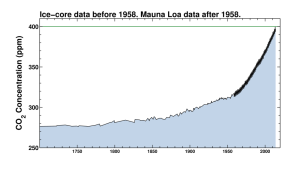 Global CO2 levels since 1700