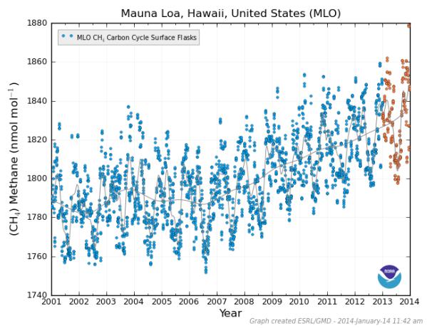Mauna Loa Methane 2001 to 2014