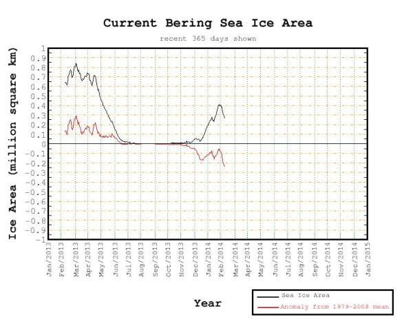 Bering Sea Ice Area anomaly