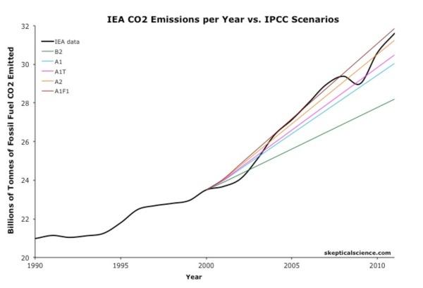 CO2 emissions sks