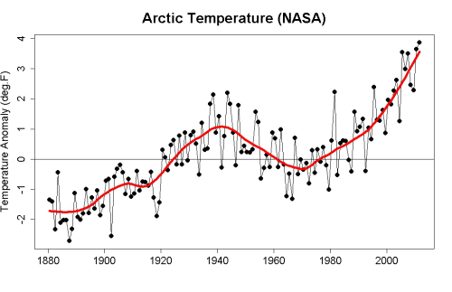 NASA Arctic Heat Amplification