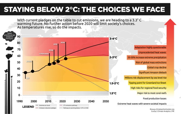 2-degrees-Climate-Action-Tracker_highres