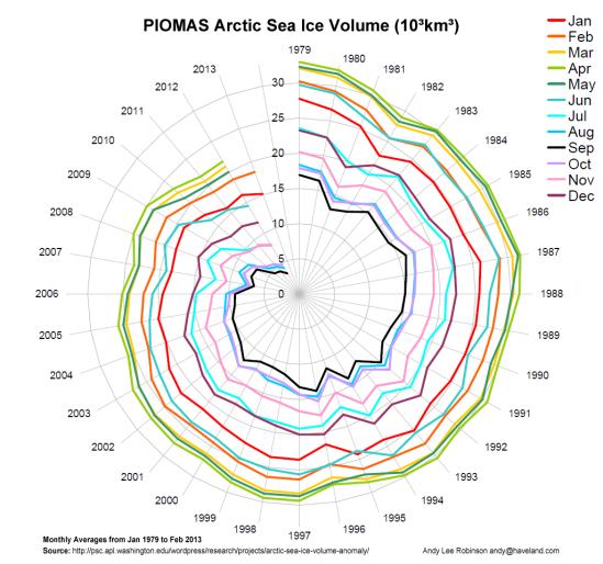 arctic-death-spiral-1979-201302