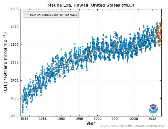Atmospheric Methane Mauna Loa