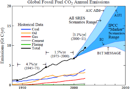Global Fossil Fuel Emission