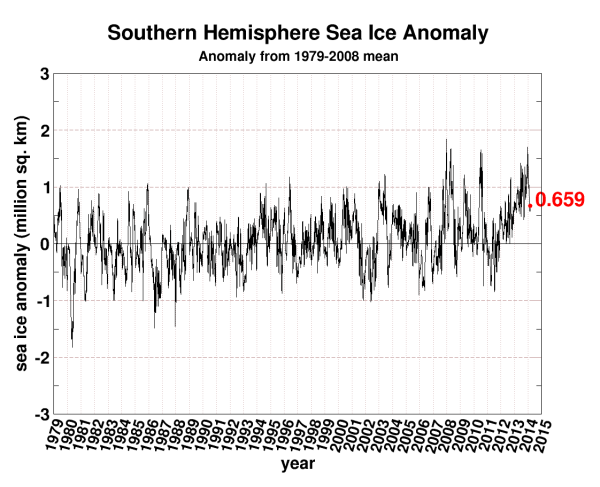 seaice.anomaly.antarctic