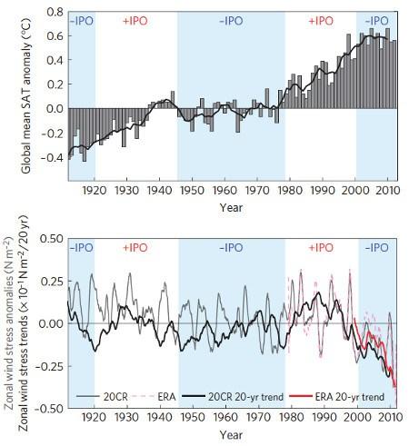 Strong Trade Winds Hot Ocean
