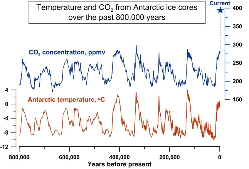 Resultado de imagen de ciclos de la edad de hielo y dioxido de carbono comparacion