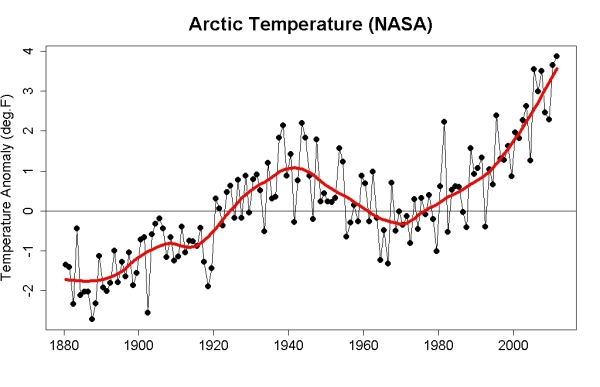arctic temperature increase since 1880 NASA