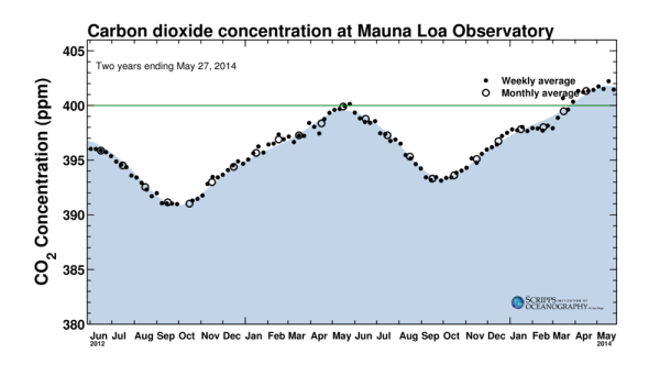 Atmospheric CO2 Late May 2014