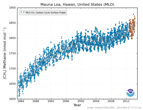 Mauna Loa Methane 1985 to 2014