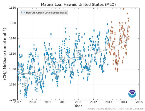 Mauna Loa Methane 2007 to 2014