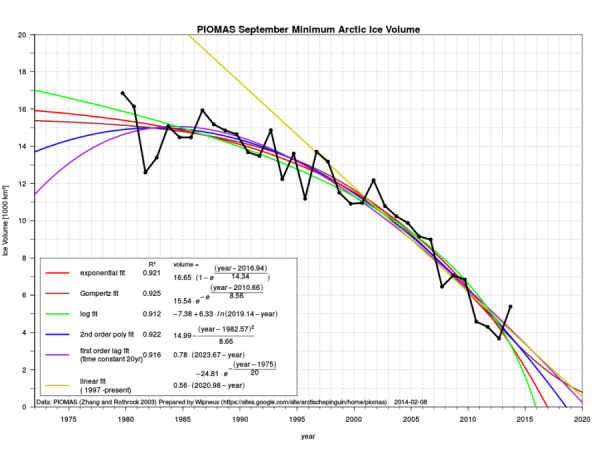 Piomas Minimum Arctic Ice Volume
