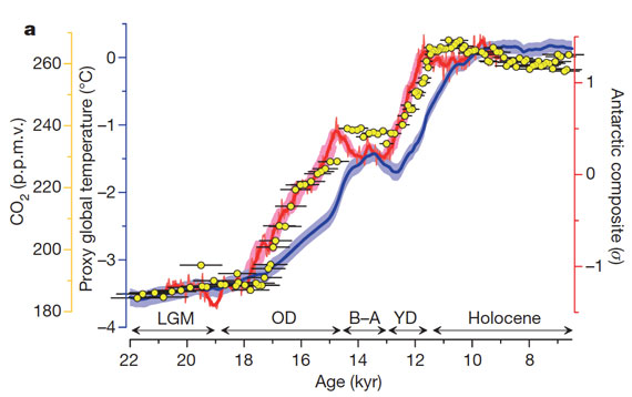 Temperature increase over last 22,000 years