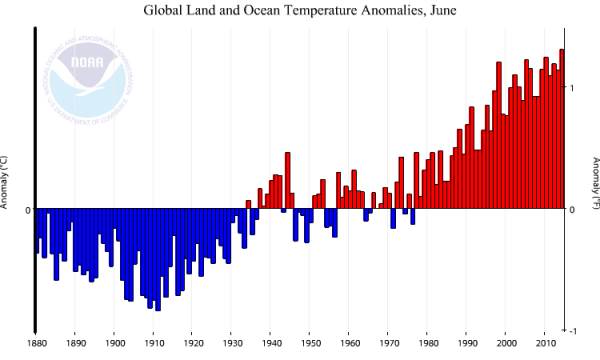 June 2014 Hottest on Record