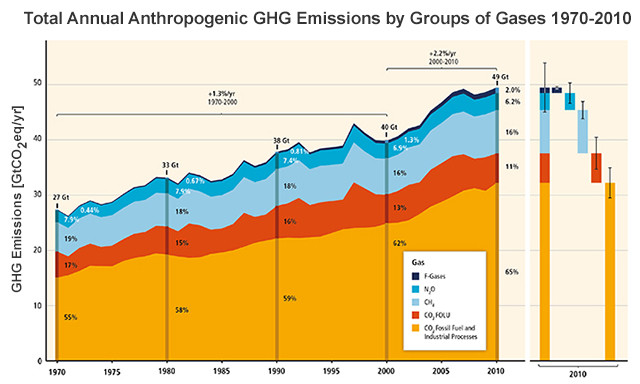 Global Greenhouse Gas Emission Levels 1970 through 2010