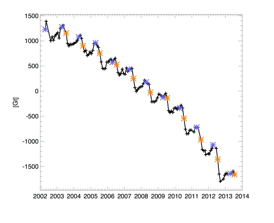 Greenland Cumulative Mass Loss Through Late 2013