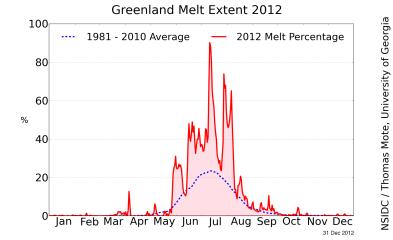 Greenland Melt 2012