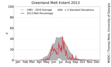 Greenland melt 2013