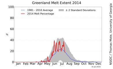 Greenland Melt Summer 2014