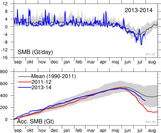 Greenland Surface Mass Balance 2014