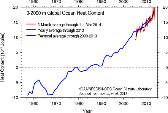 The recent heat wave (July 2010) proves global warming is real?