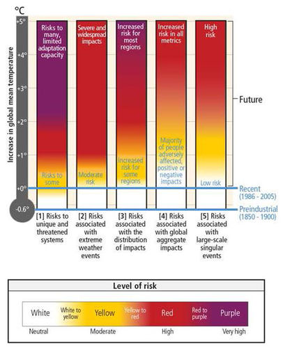 IPCC Level of Risk