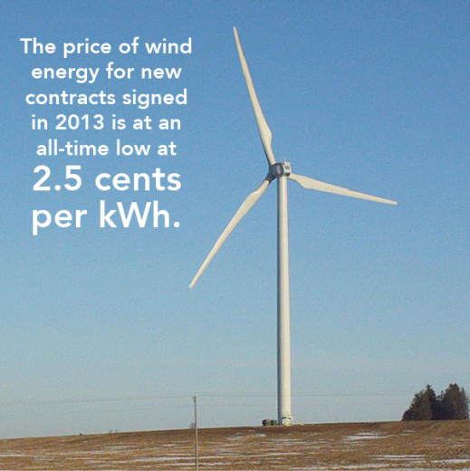 Price of Wind at all time low