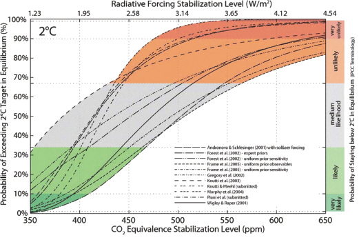 Probability of stabilizing below 2 C