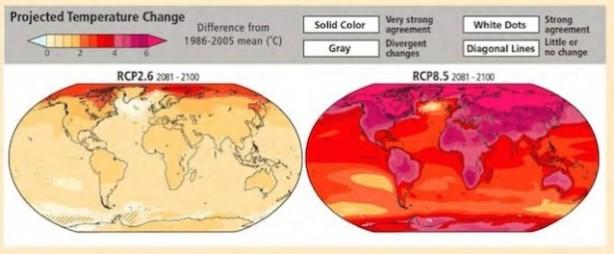 Warming Scenarios Rapid Mitigation vs Businesss as Usual